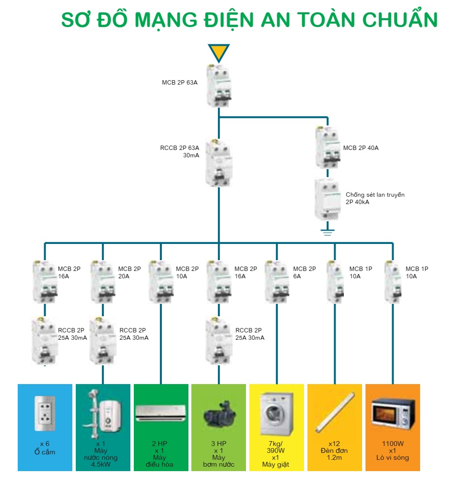 so do mang dien an toan chuan
